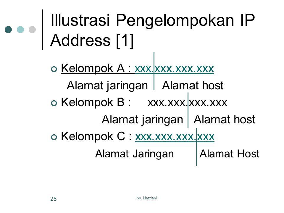 Illustrasi Pengelompokan IP Address [1]